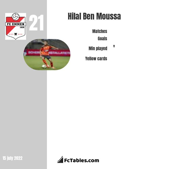 Hilal Ben Moussa infographic