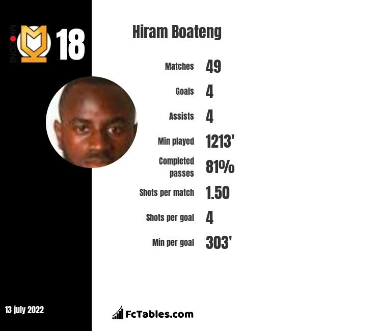 Hiram Boateng infographic statistics for Cambridge United