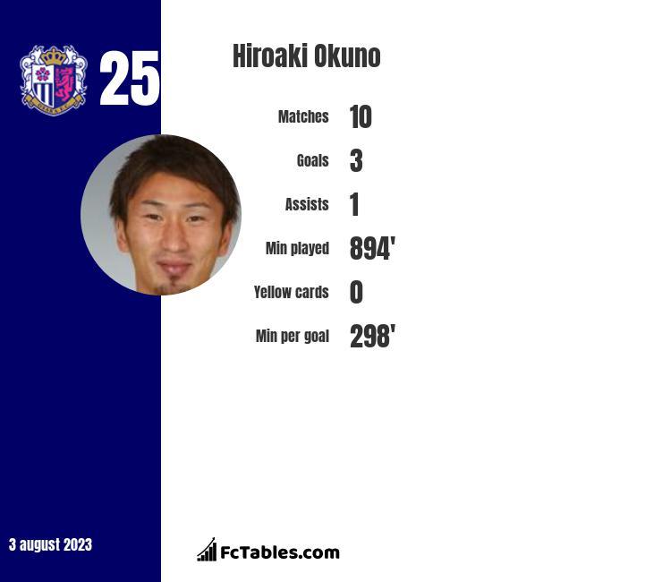 Hiroaki Okuno infographic