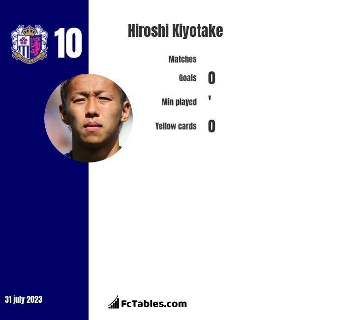 Hiroshi Kiyotake infographic