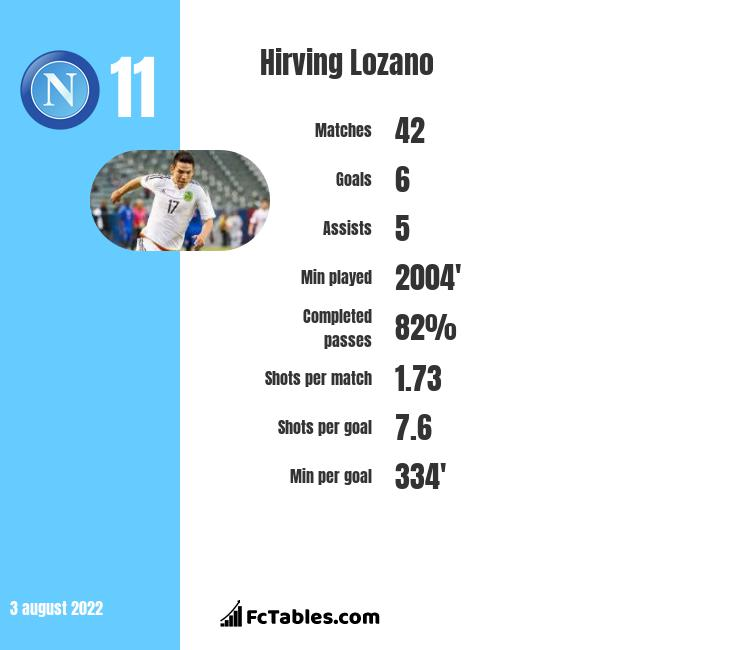 Hirving Lozano infographic statistics for Napoli