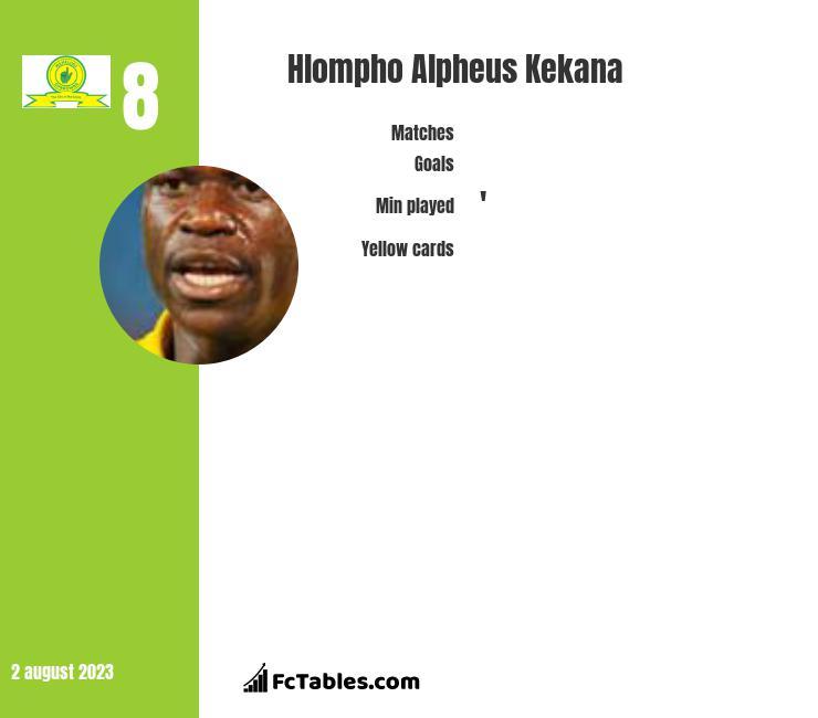 Hlompho Alpheus Kekana infographic