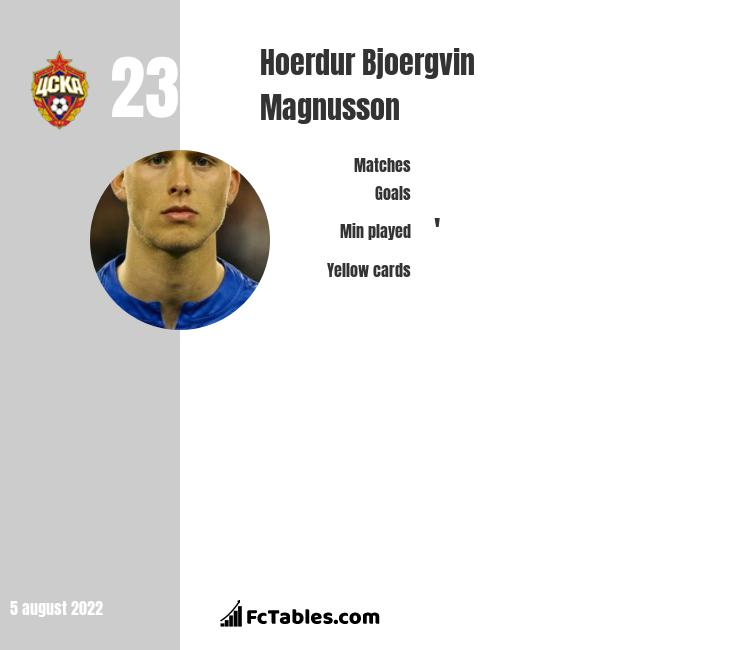 Hoerdur Bjoergvin Magnusson infographic statistics for CSKA Moscow