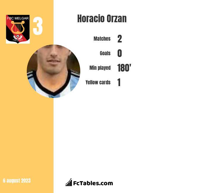 Horacio Orzan infographic