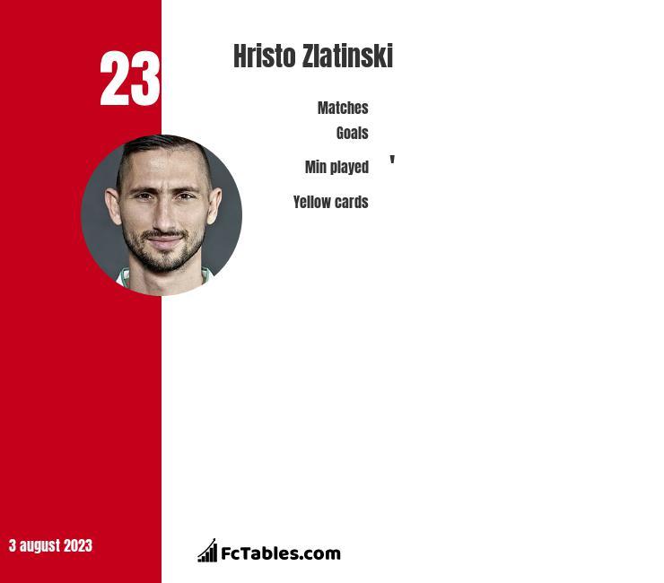 Hristo Zlatinski infographic