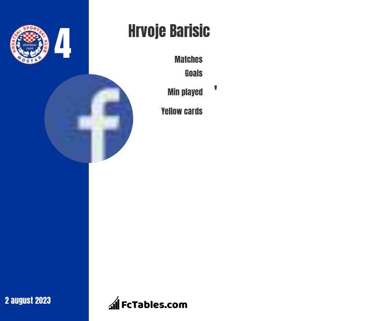 Hrvoje Barisic infographic