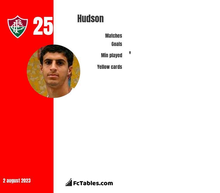 Hudson infographic