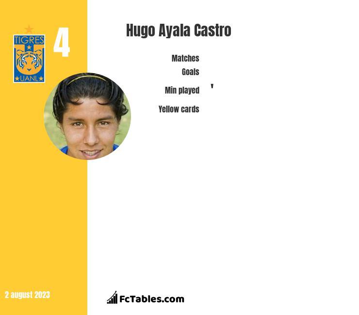 Hugo Ayala Castro stats