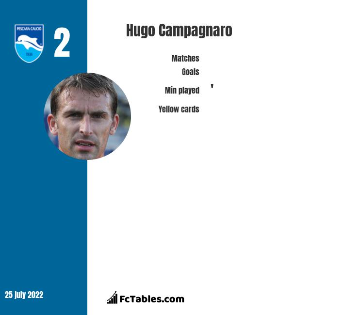 Hugo Campagnaro infographic statistics for Pescara