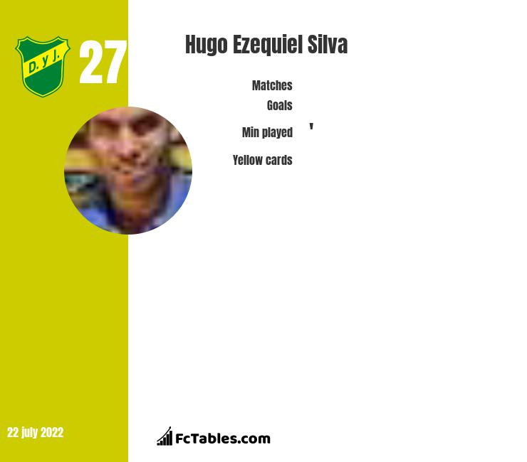 Hugo Ezequiel Silva infographic