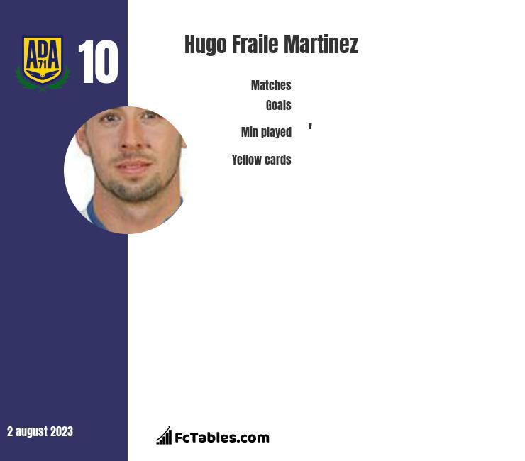 Hugo Fraile Martinez infographic