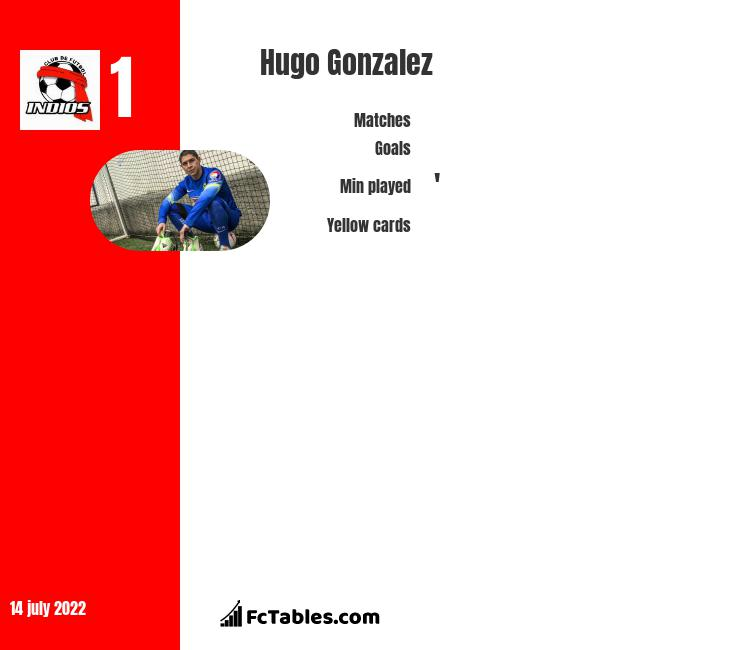 Hugo Gonzalez infographic