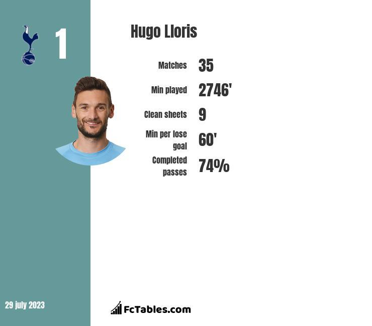 Hugo Lloris stats