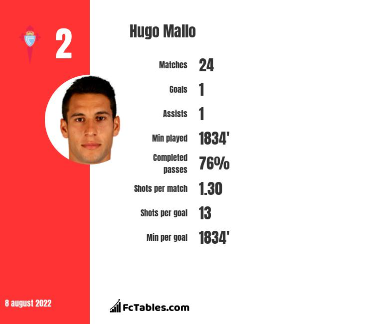Hugo Mallo infographic