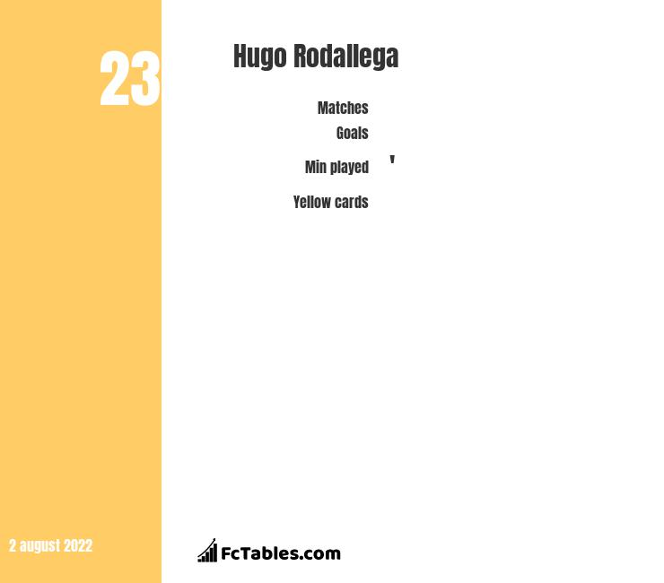 Hugo Rodallega infographic statistics for Denizlispor
