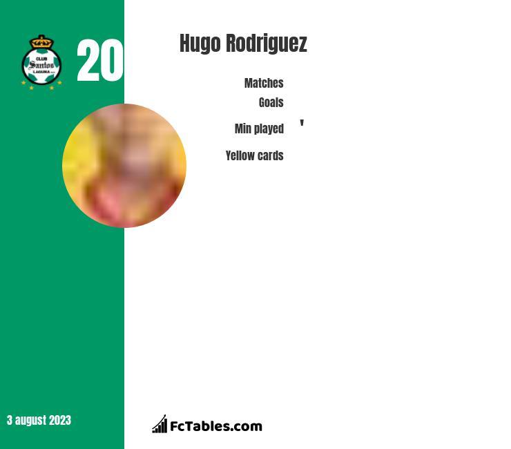 Hugo Rodriguez infographic