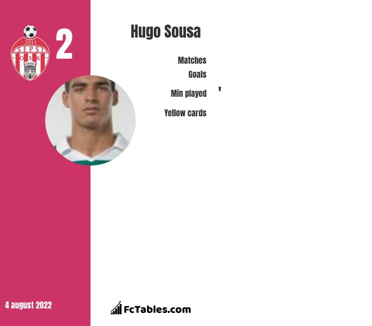 Hugo Sousa infographic statistics for Aris Thessaloniki FC