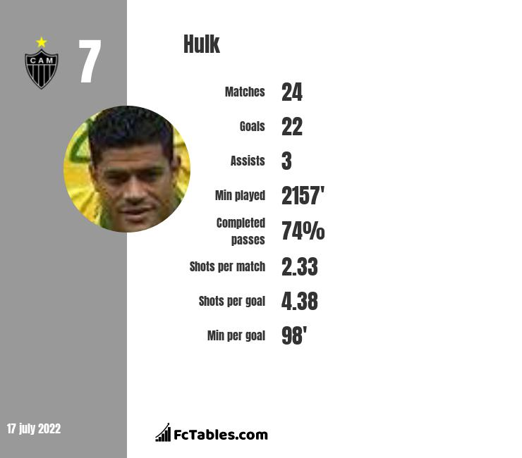 Hulk infographic