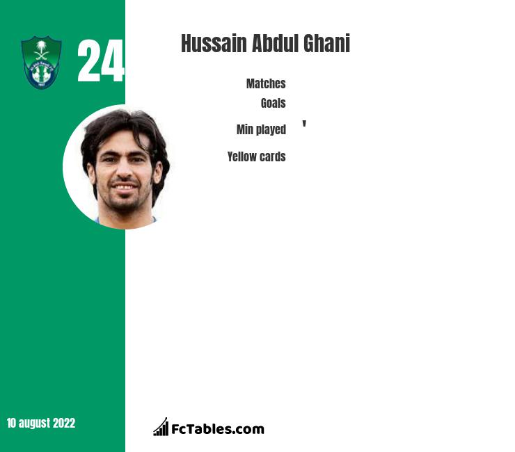 Hussain Abdul Ghani infographic statistics for Al Ahli