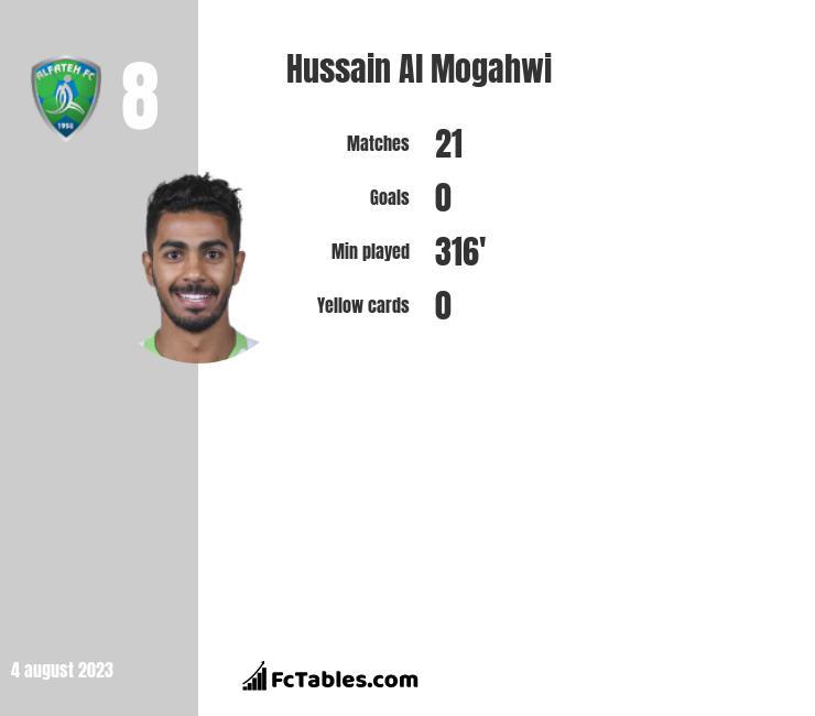 Hussain Al Mogahwi infographic