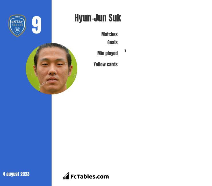 Hyun-Jun Suk infographic