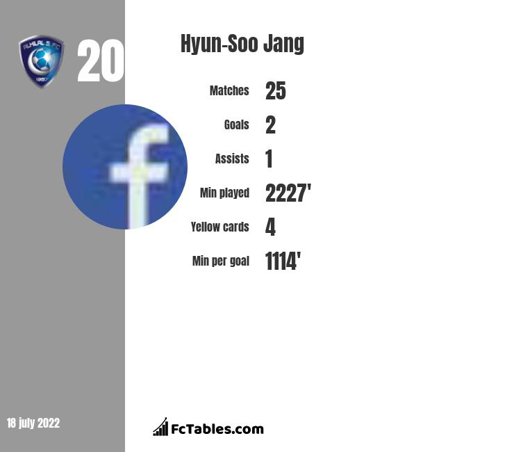 Hyun-Soo Jang infographic
