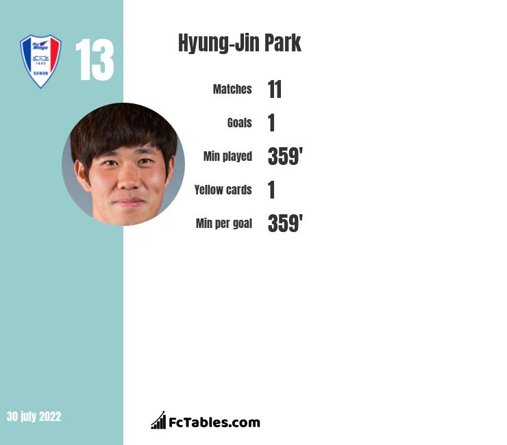 Hyung-Jin Park infographic