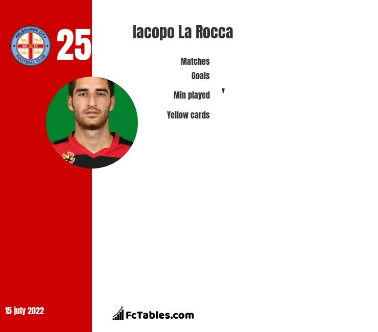 Iacopo La Rocca infographic