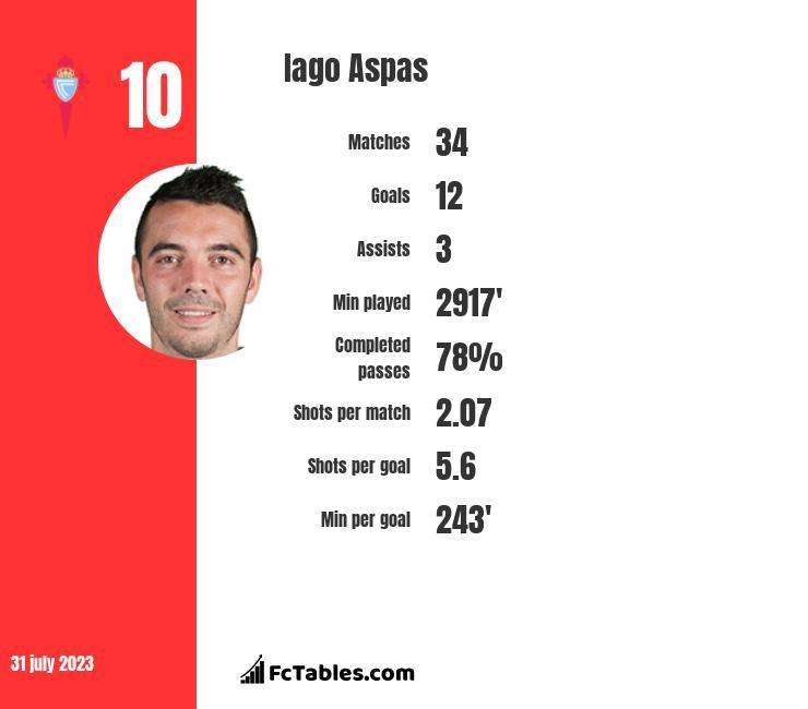 Iago Aspas infographic
