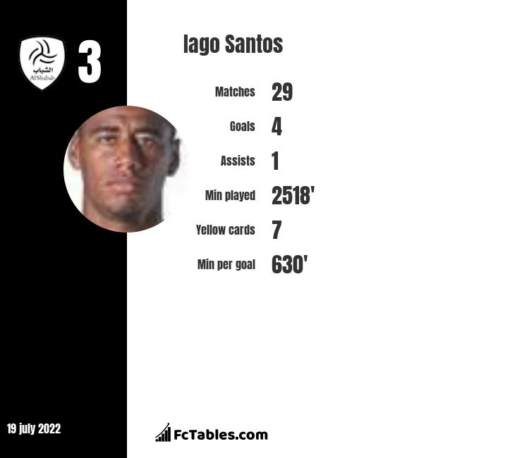 Iago Santos infographic