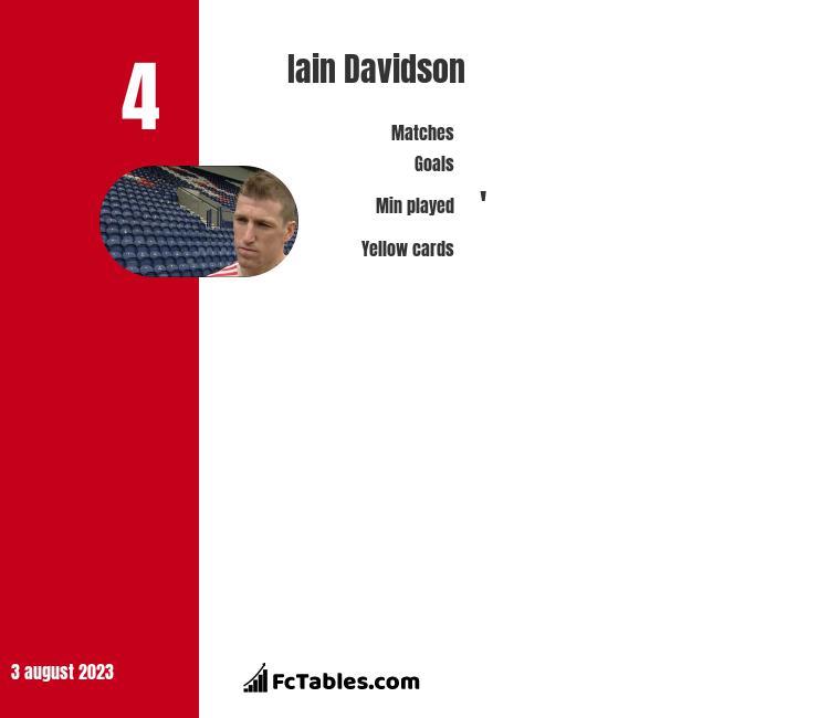 Iain Davidson infographic