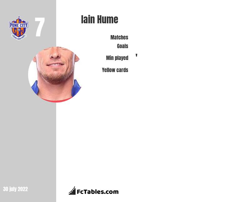 Iain Hume infographic statistics for FC Pune City