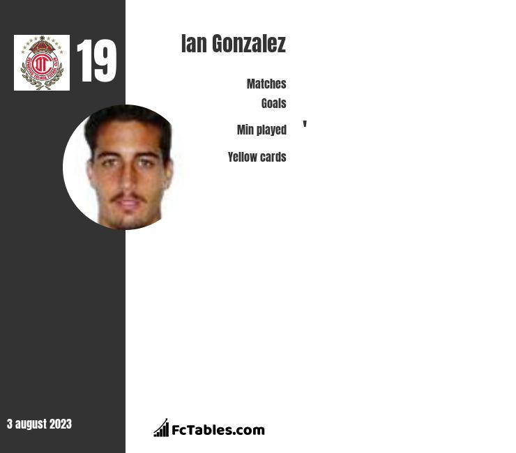Ian Gonzalez infographic