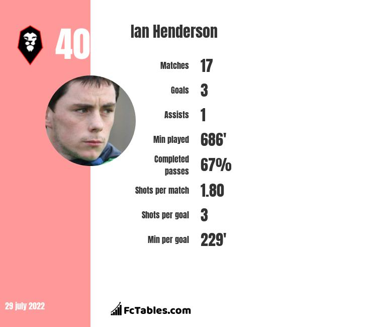 Ian Henderson infographic statistics for Salford City