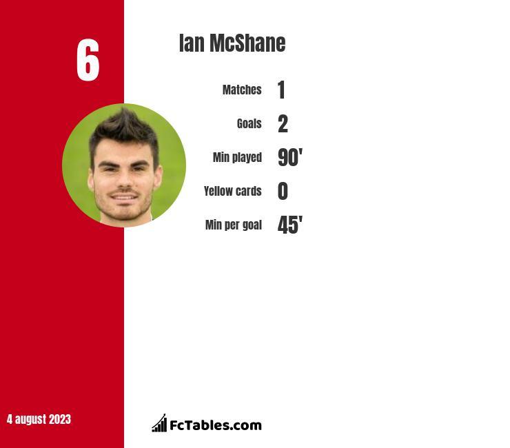 Ian McShane infographic