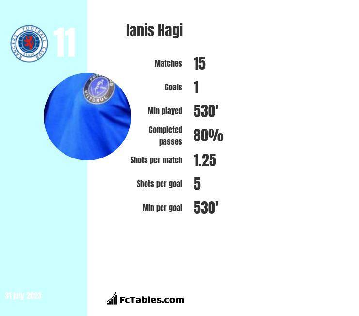 Ianis Hagi infographic