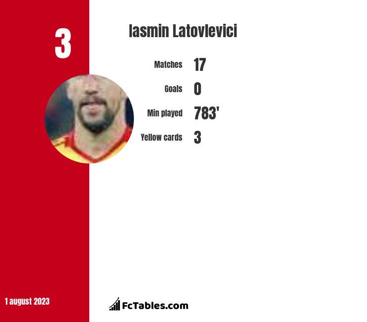 Iasmin Latovlevici infographic