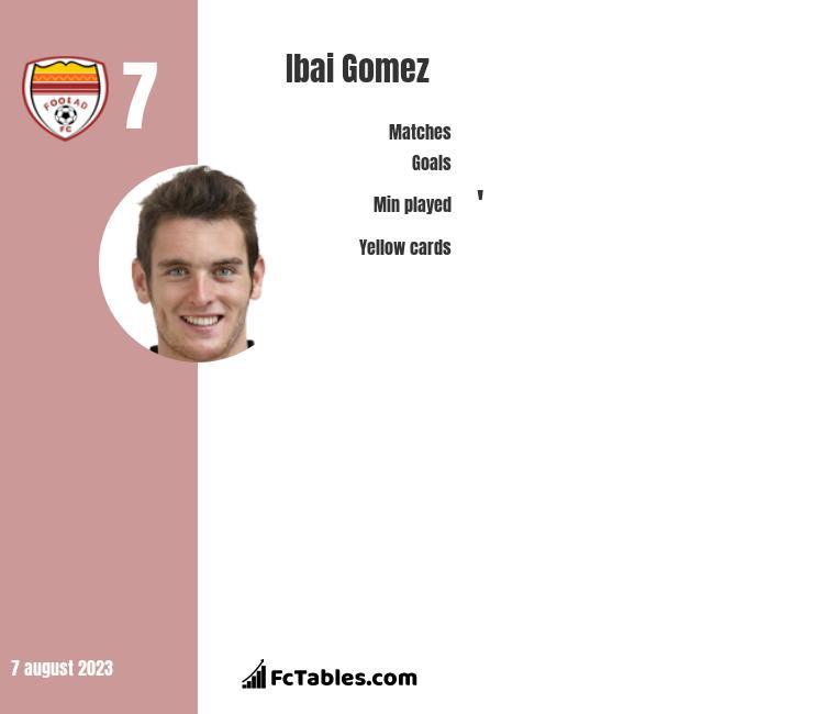 Ibai Gomez infographic