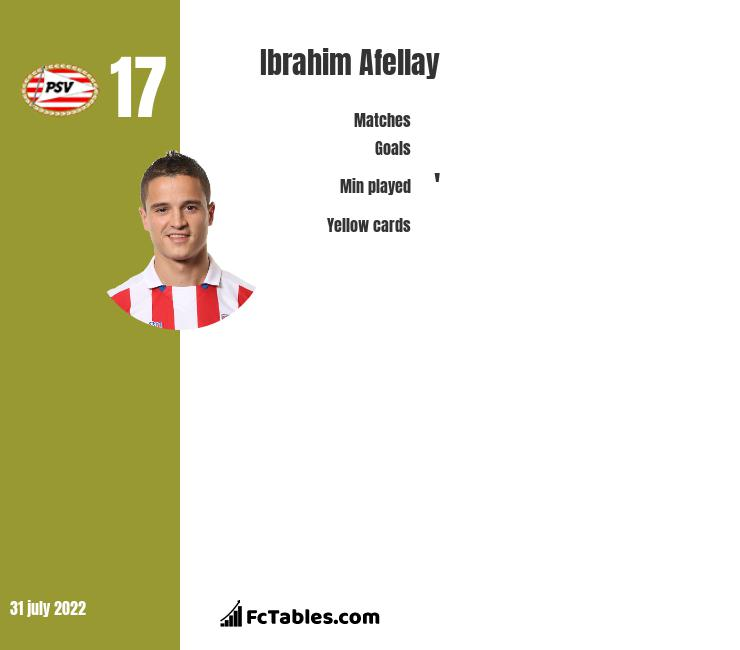 Ibrahim Afellay infographic statistics for PSV Eindhoven