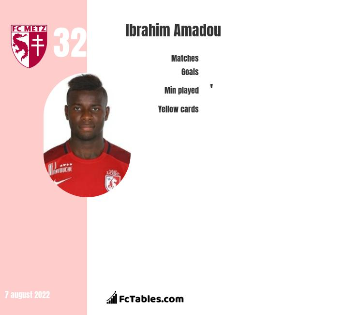 Ibrahim Amadou infographic statistics for Norwich City