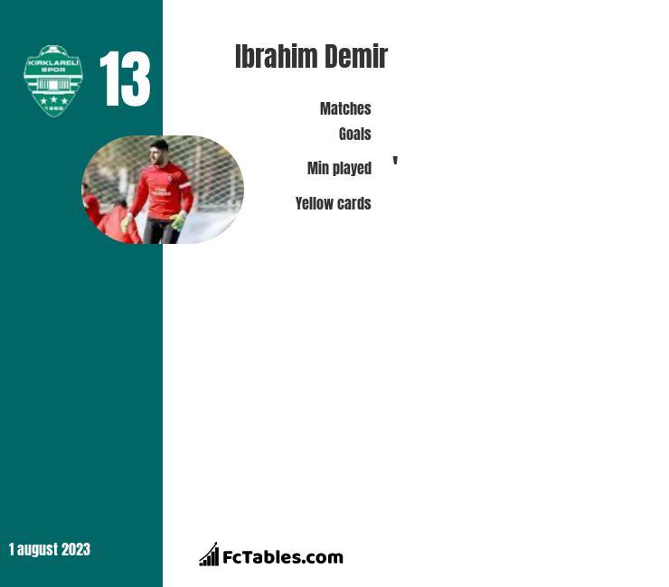 Ibrahim Demir infographic