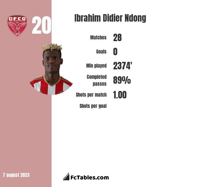 Ibrahim Didier Ndong infographic