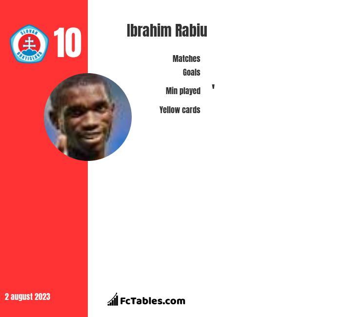 Ibrahim Rabiu infographic