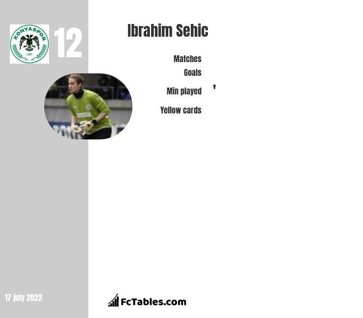 Ibrahim Sehic infographic