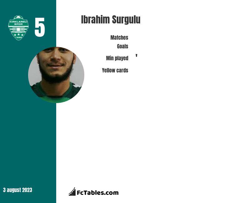 Ibrahim Surgulu infographic