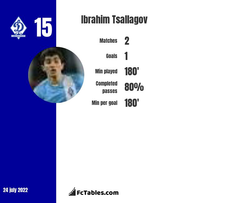 Ibrahim Tsallagov infographic statistics for FC Sochi