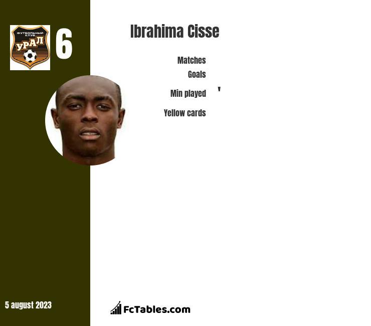 Ibrahima Cisse infographic