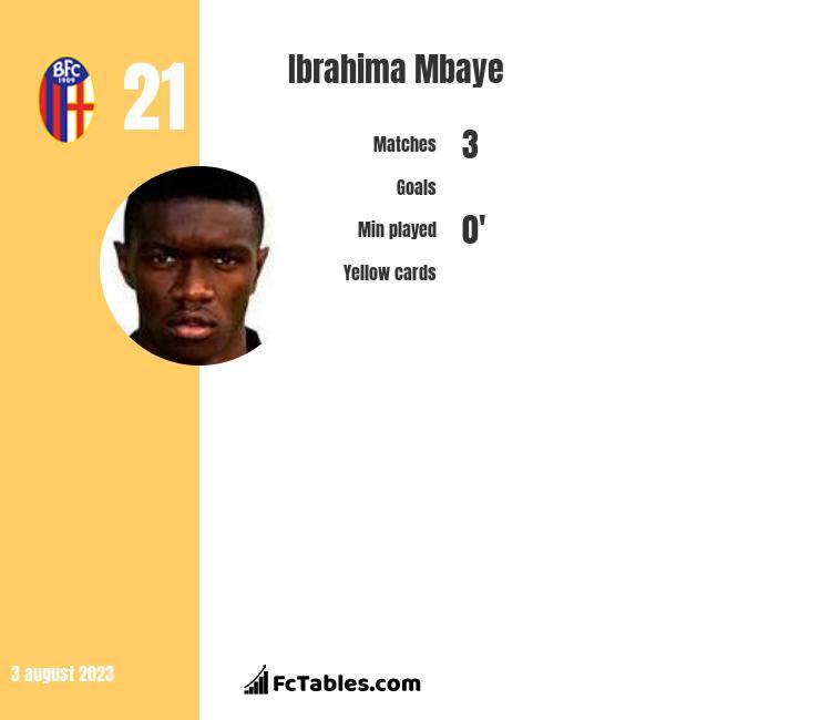 Ibrahima Mbaye infographic