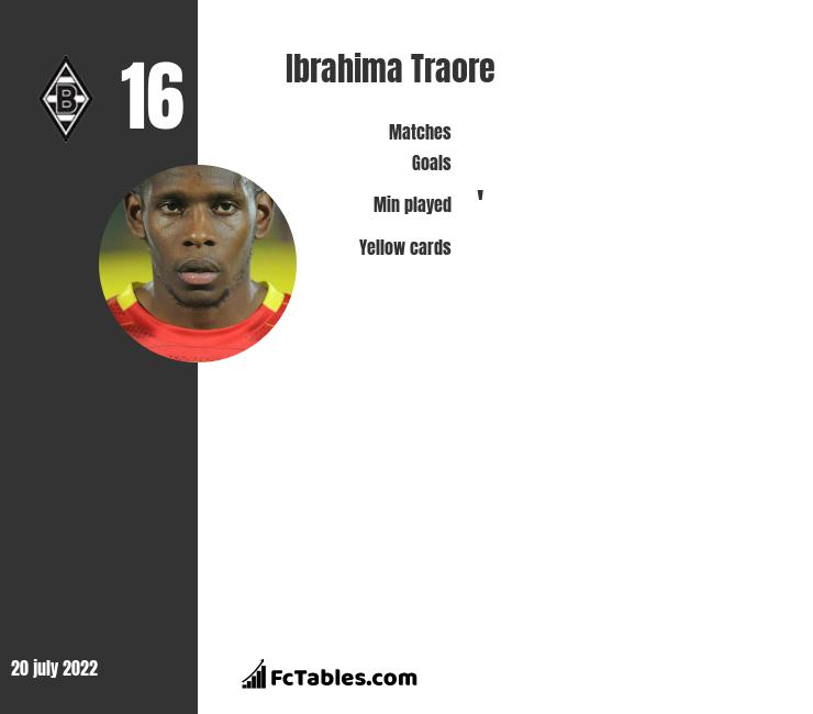 Ibrahima Traore infographic