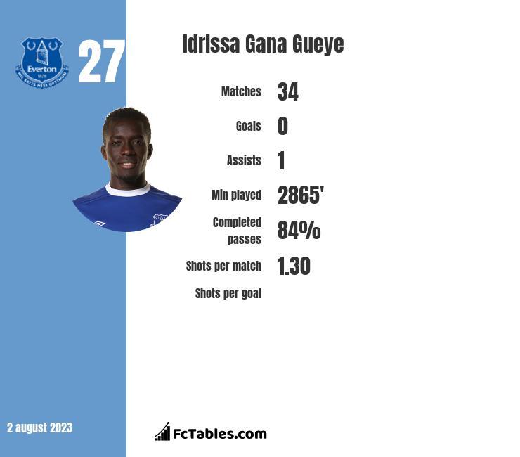 Idrissa Gana Gueye infographic
